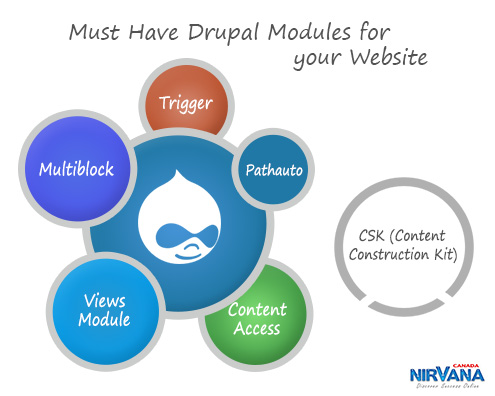 Must Have Drupal Modules for your Website