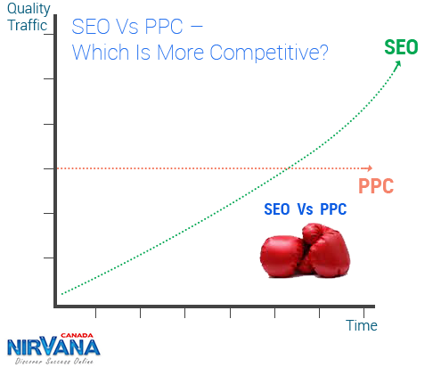 seo_vs_ppc_which_is_more_competitive
