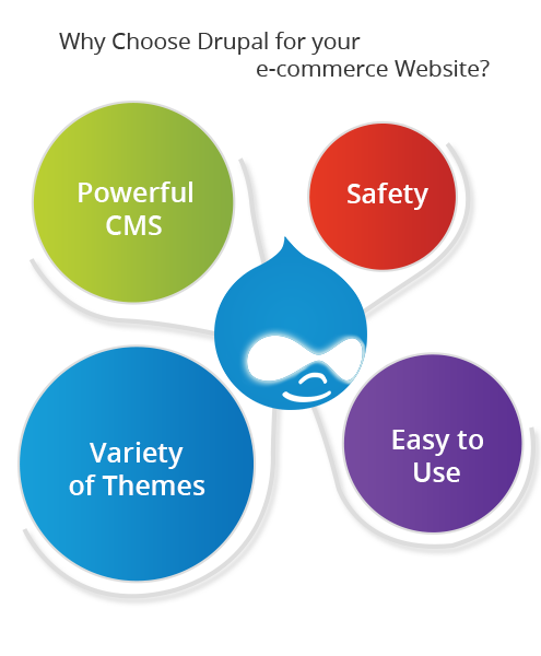 why_choose_drupal_for_your_e_commerce_website